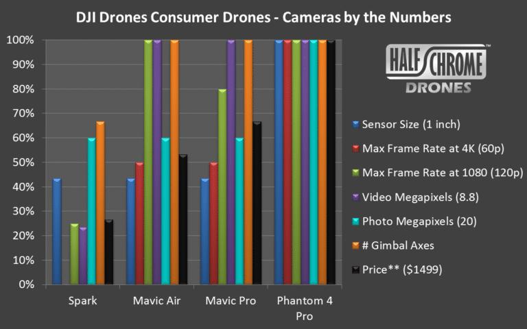 DJI Drones Camera Specs