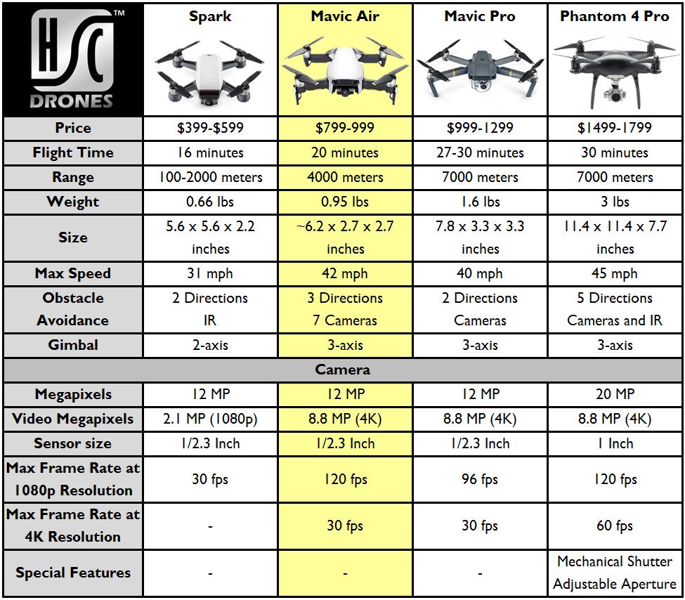 DJI Drones Comparison